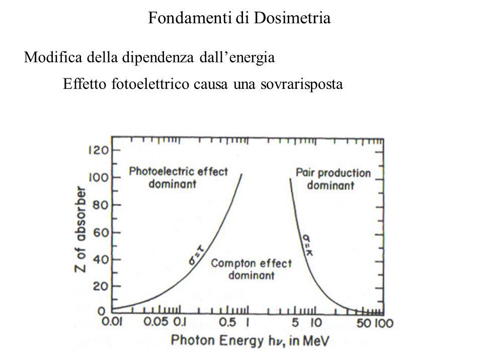 Modifica della dipendenza dall'energia