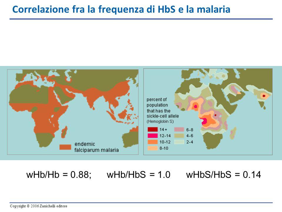 Correlazione fra la frequenza di HbS e la malaria