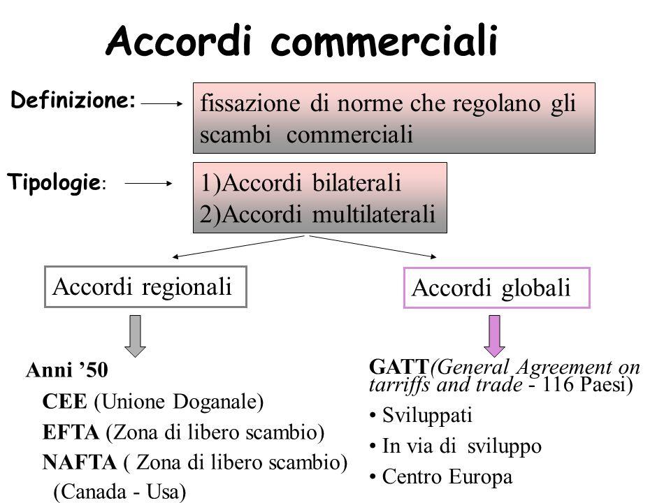 Accordi commerciali fissazione di norme che regolano gli scambi commerciali. Definizione: