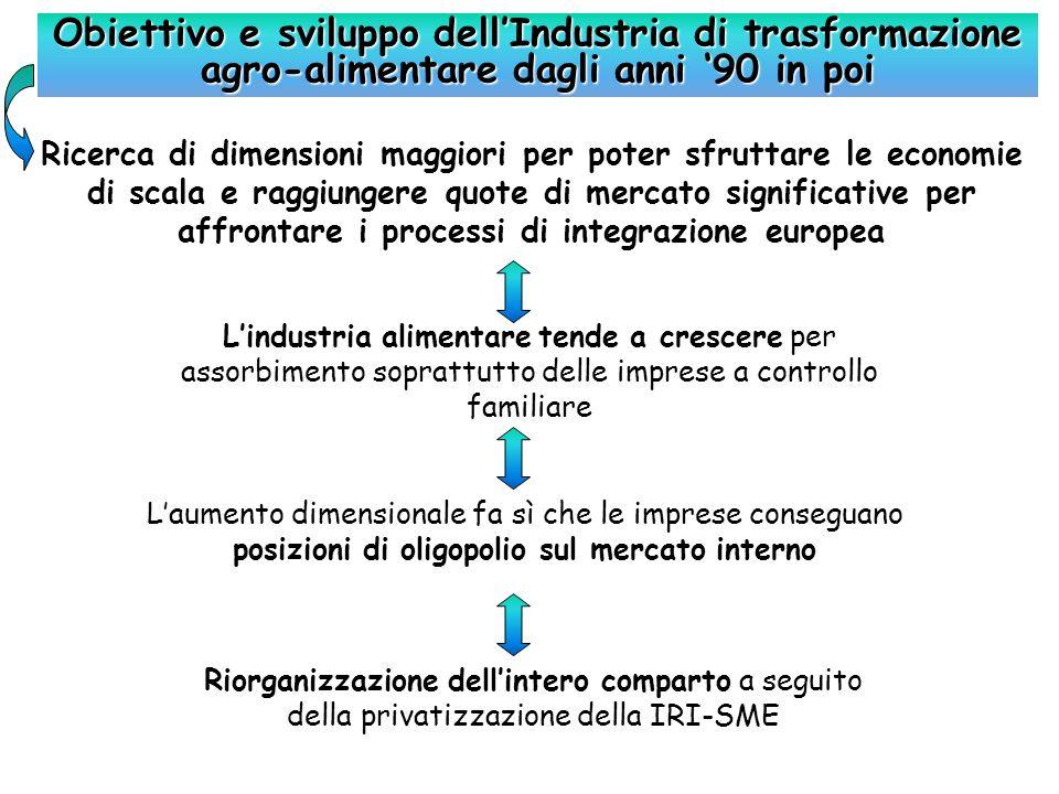Obiettivo e sviluppo dell'Industria di trasformazione agro-alimentare dagli anni '90 in poi