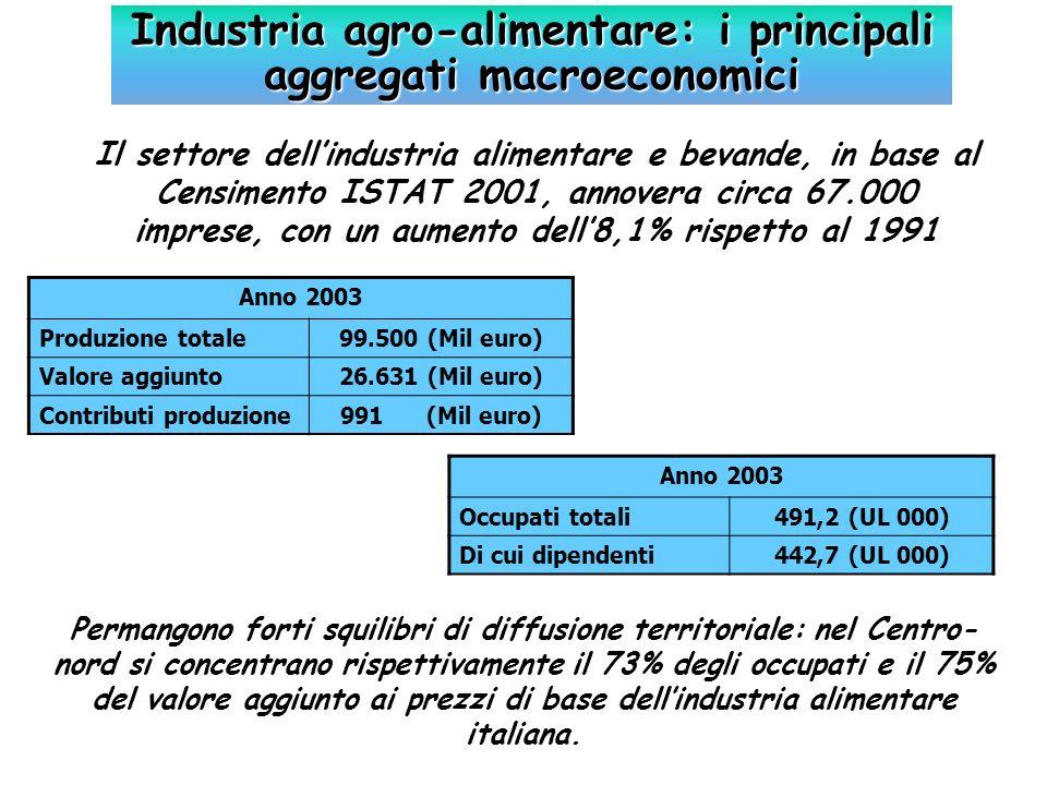 Industria agro-alimentare: i principali aggregati macroeconomici