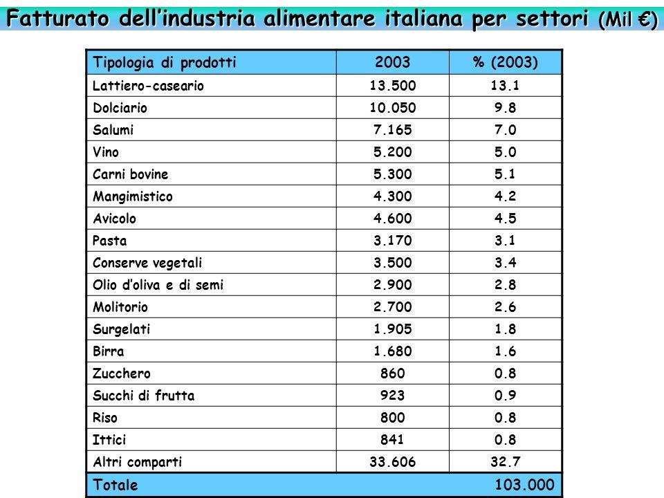 Fatturato dell'industria alimentare italiana per settori (Mil €)