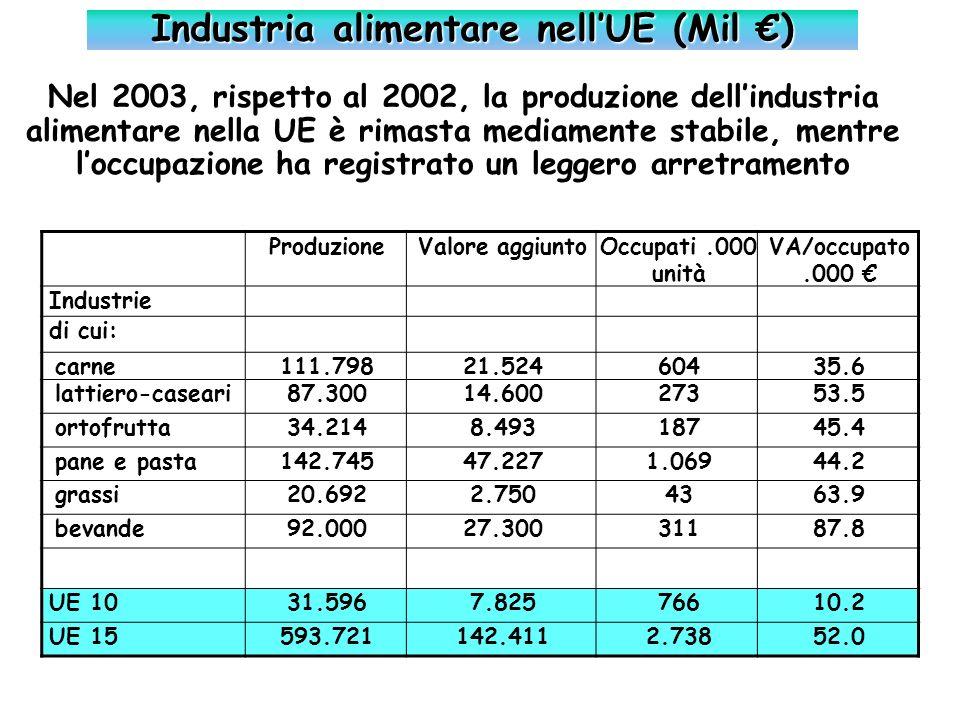Industria alimentare nell'UE (Mil €)