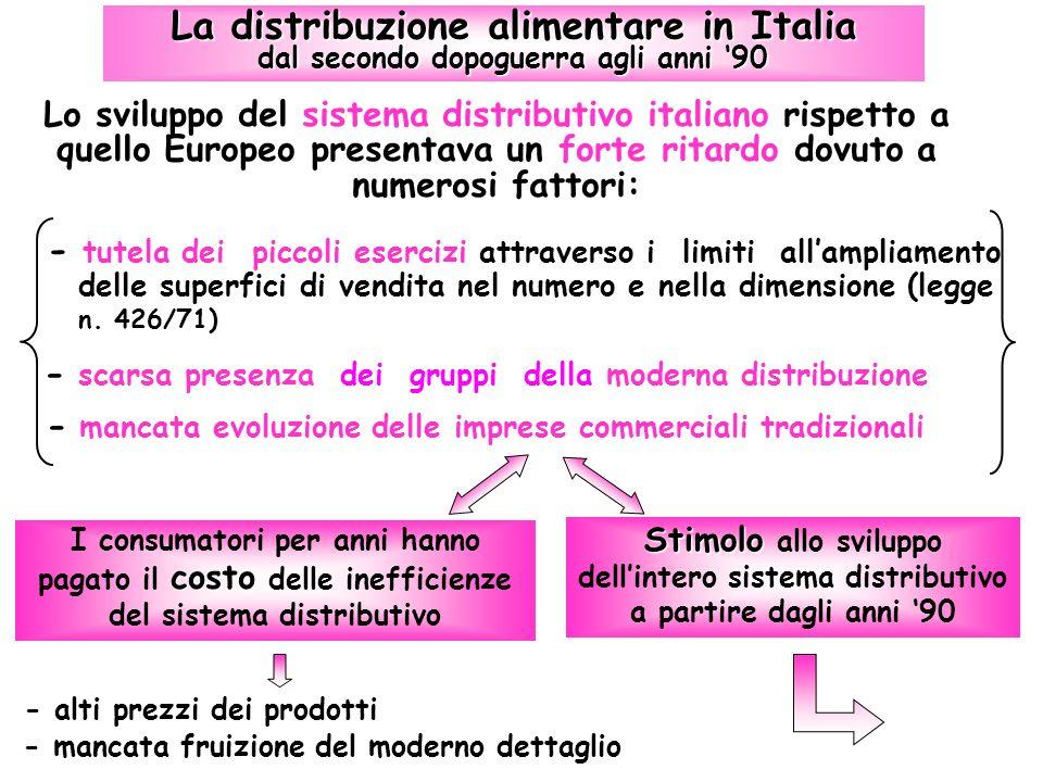 La distribuzione alimentare in Italia dal secondo dopoguerra agli anni '90