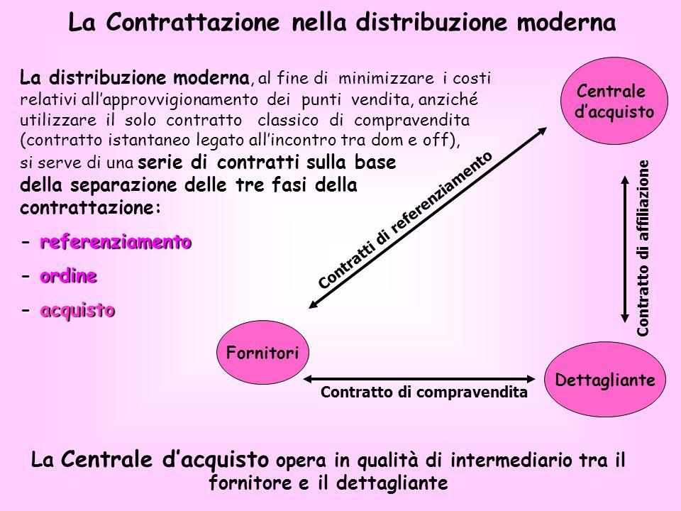 Contratto di affiliazione Contratto di compravendita