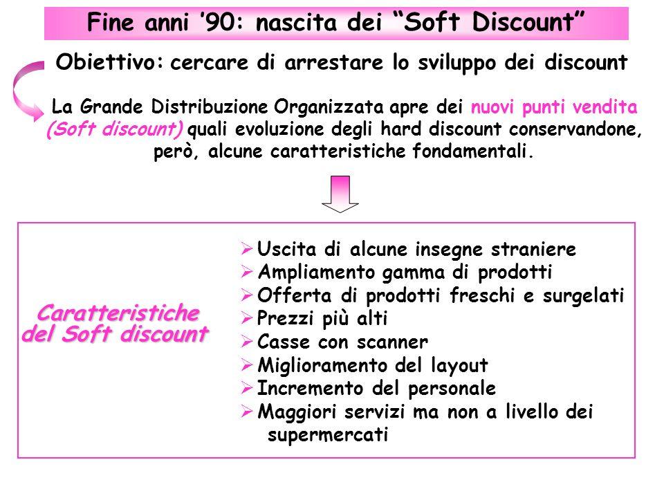 Fine anni '90: nascita dei Soft Discount
