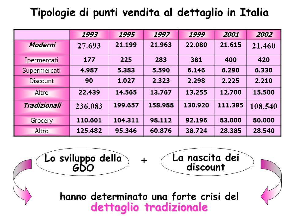 + Tipologie di punti vendita al dettaglio in Italia