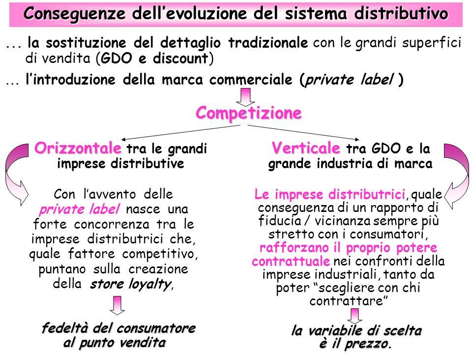 Conseguenze dell'evoluzione del sistema distributivo Competizione