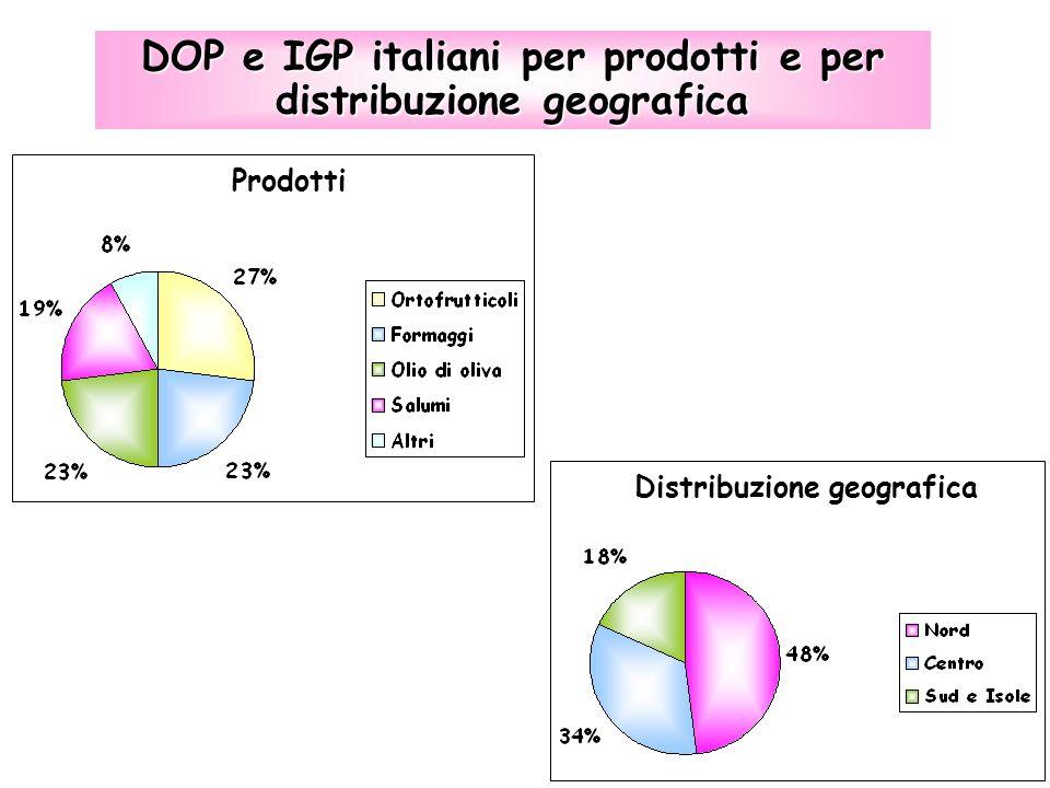 DOP e IGP italiani per prodotti e per distribuzione geografica