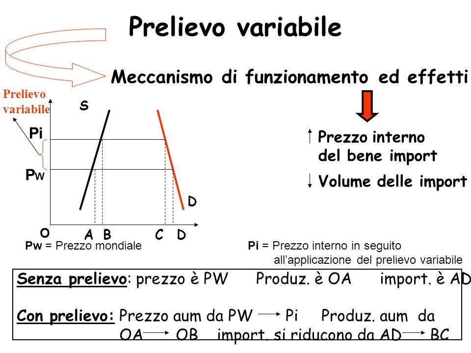Prelievo variabile Meccanismo di funzionamento ed effetti Pi