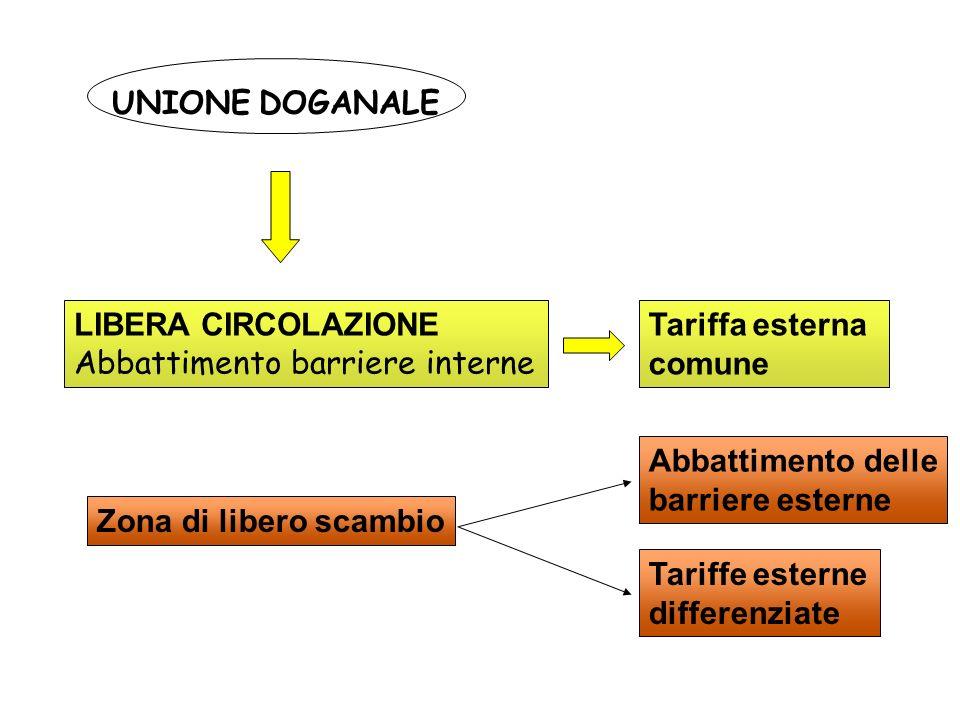 UNIONE DOGANALE LIBERA CIRCOLAZIONE. Abbattimento barriere interne. Tariffa esterna. comune. Abbattimento delle.