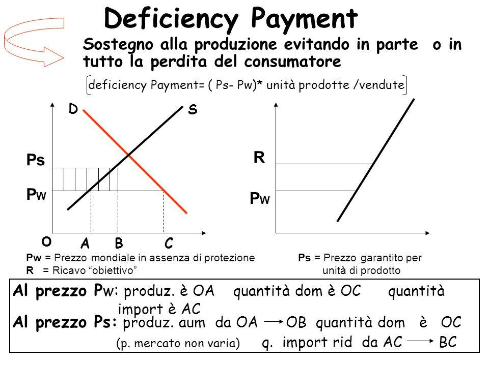 Deficiency Payment Sostegno alla produzione evitando in parte o in tutto la perdita del consumatore.