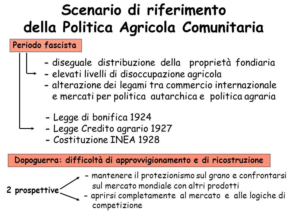 Scenario di riferimento della Politica Agricola Comunitaria