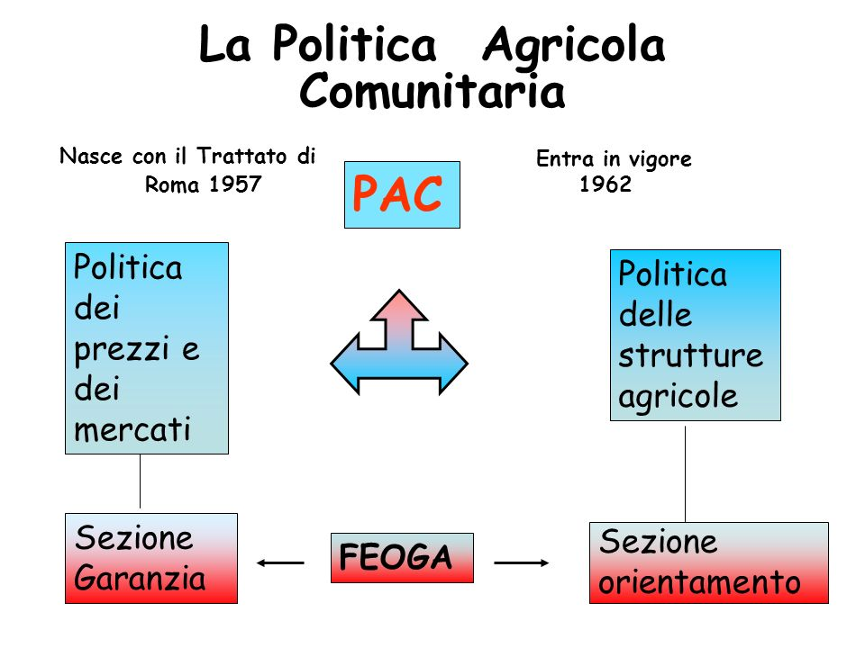 La Politica Agricola Comunitaria
