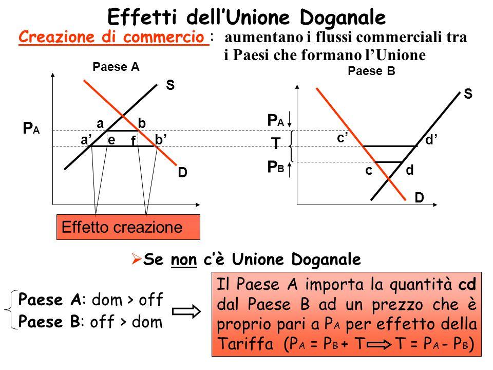 Effetti dell'Unione Doganale