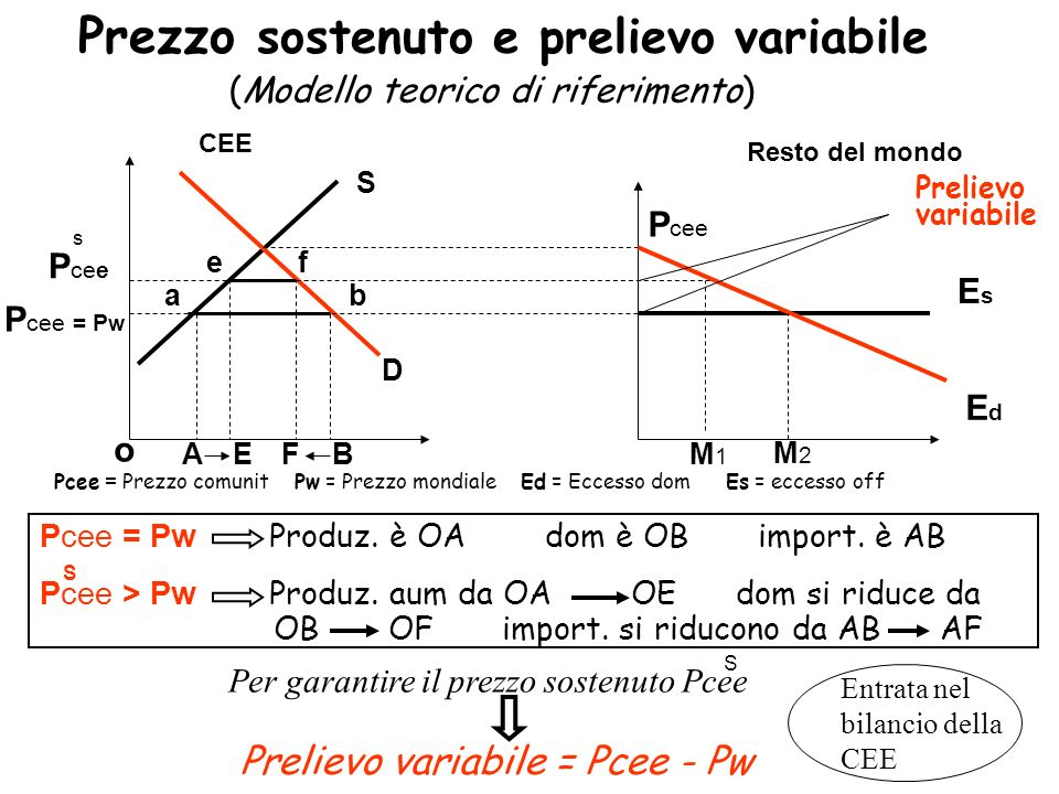 Prezzo sostenuto e prelievo variabile