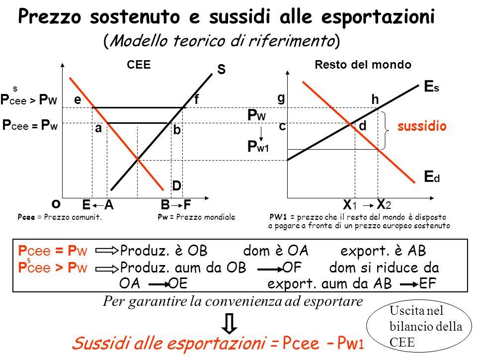 Prezzo sostenuto e sussidi alle esportazioni