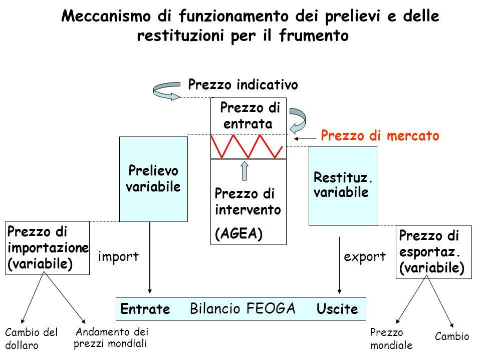 Meccanismo di funzionamento dei prelievi e delle restituzioni per il frumento