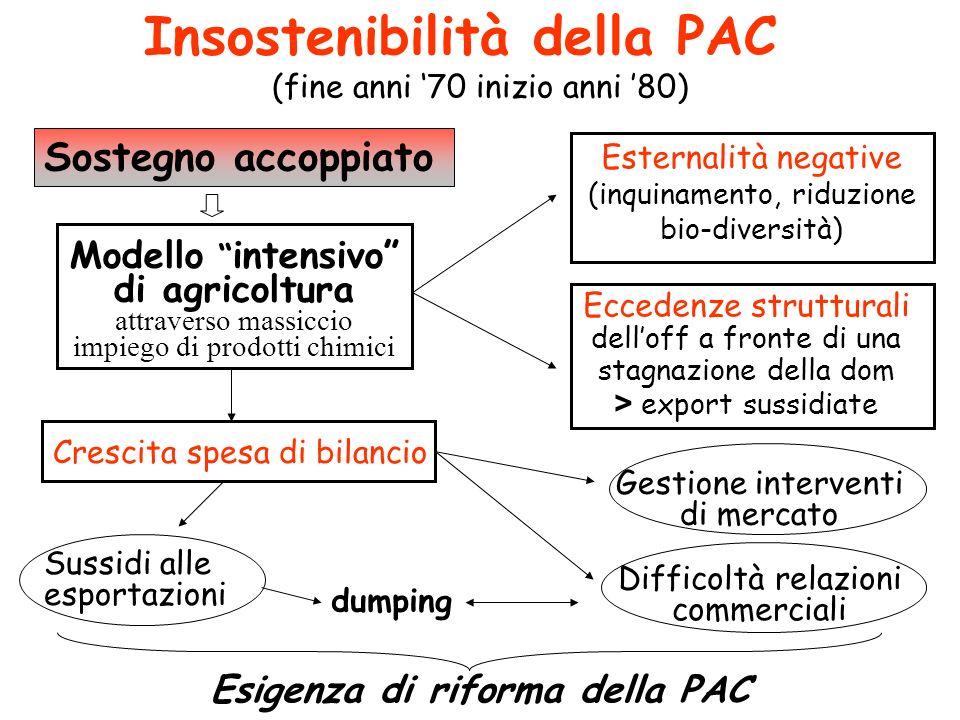 Insostenibilità della PAC (fine anni '70 inizio anni '80)