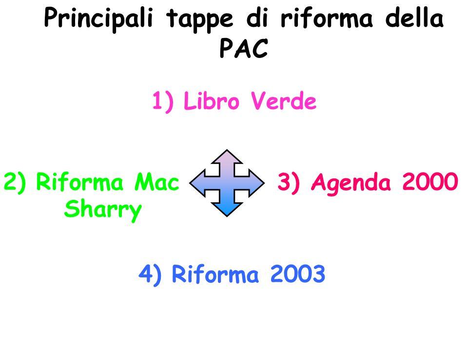 Principali tappe di riforma della PAC