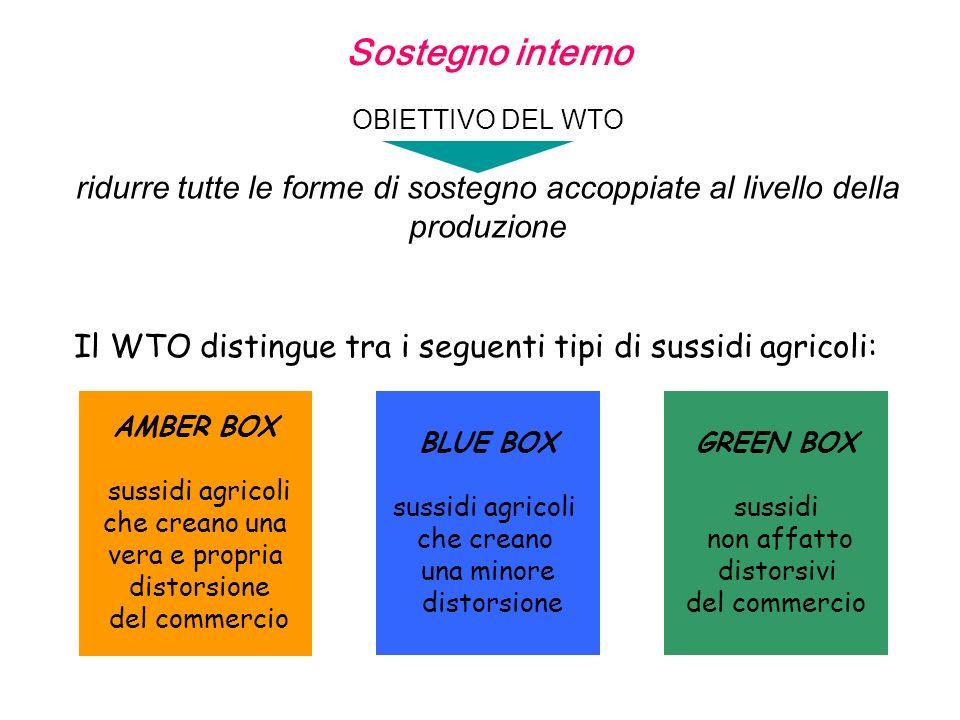 Sostegno interno OBIETTIVO DEL WTO ridurre tutte le forme di sostegno accoppiate al livello della produzione.