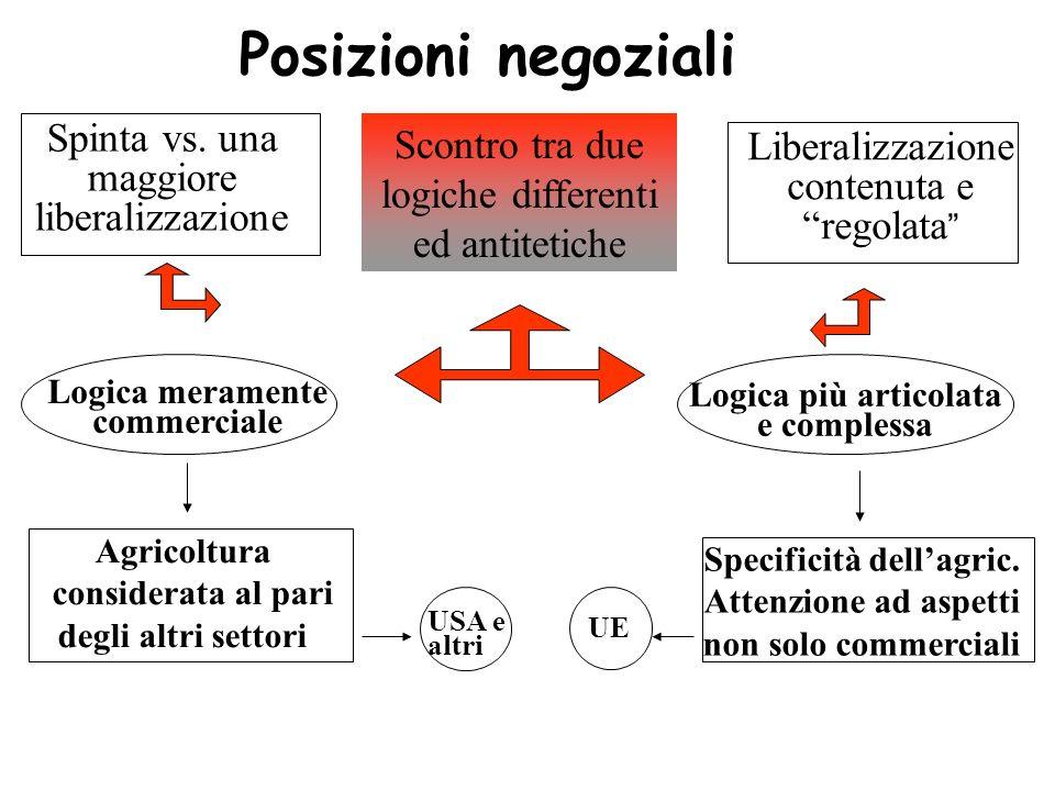 Posizioni negoziali Scontro tra due logiche differenti ed antitetiche