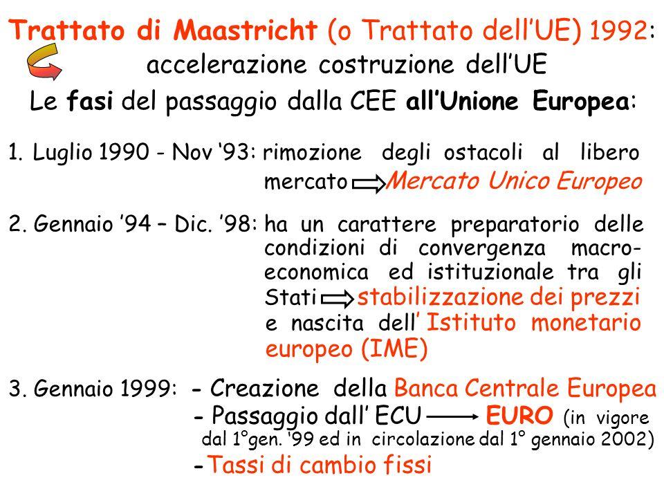 Trattato di Maastricht (o Trattato dell'UE) 1992: accelerazione costruzione dell'UE