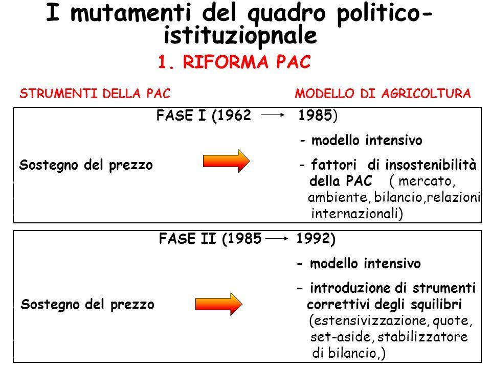I mutamenti del quadro politico-istituziopnale MODELLO DI AGRICOLTURA