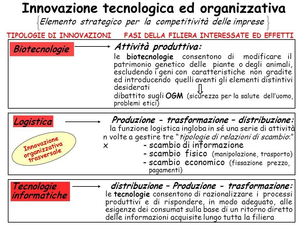 Innovazione tecnologica ed organizzativa
