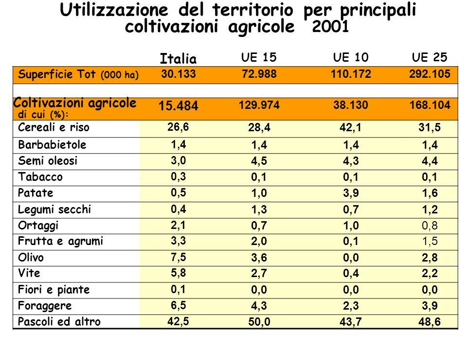 Utilizzazione del territorio per principali coltivazioni agricole 2001