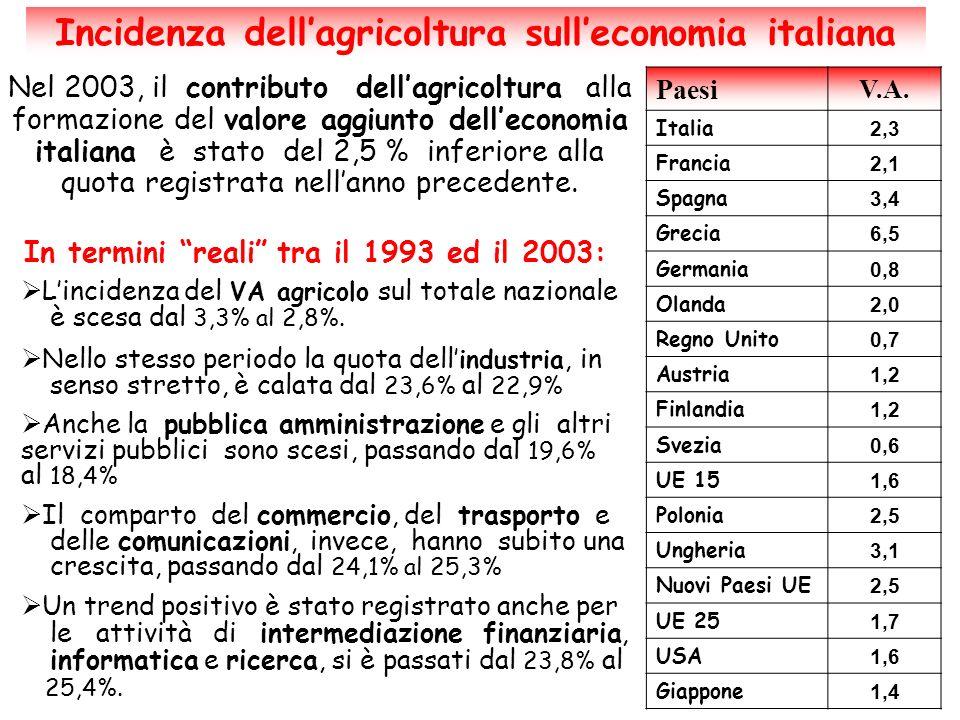 Incidenza dell'agricoltura sull'economia italiana