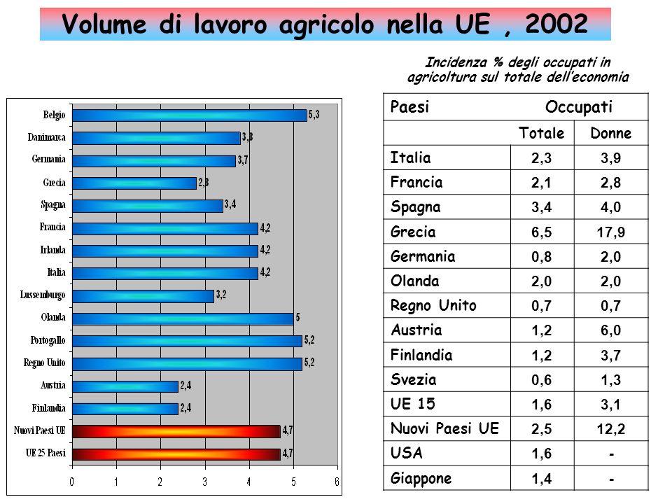 Volume di lavoro agricolo nella UE , 2002