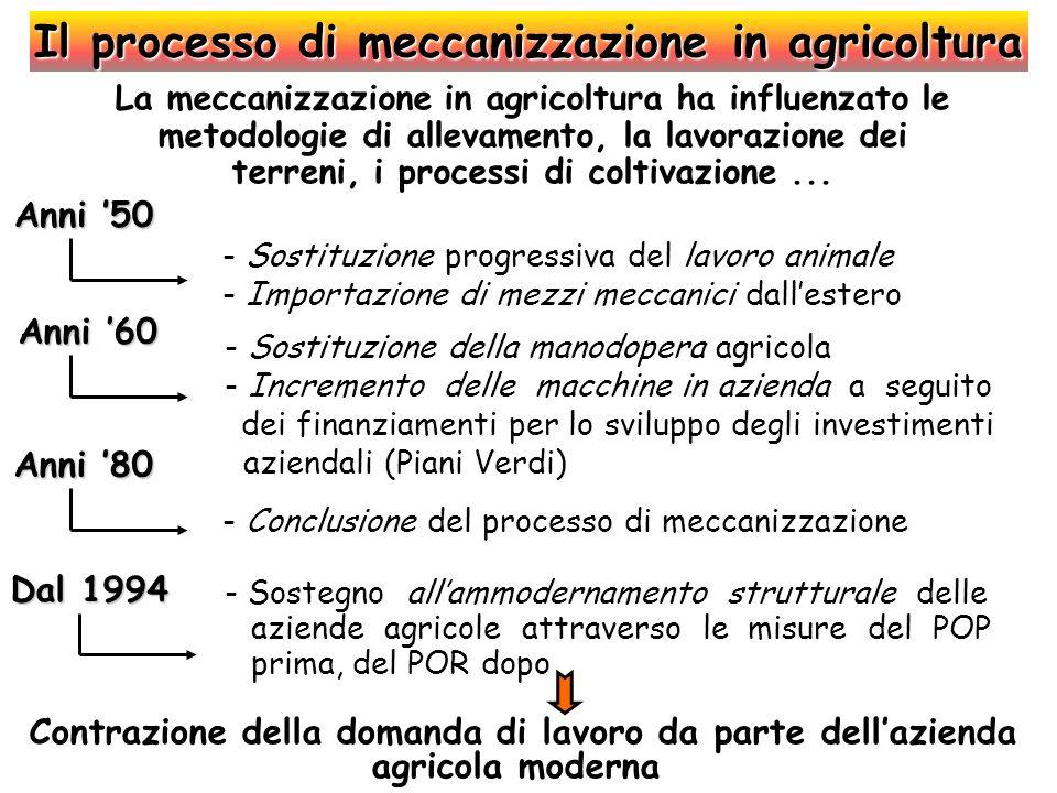 Il processo di meccanizzazione in agricoltura