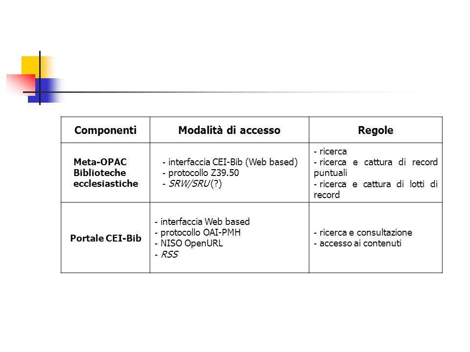Componenti Modalità di accesso Regole