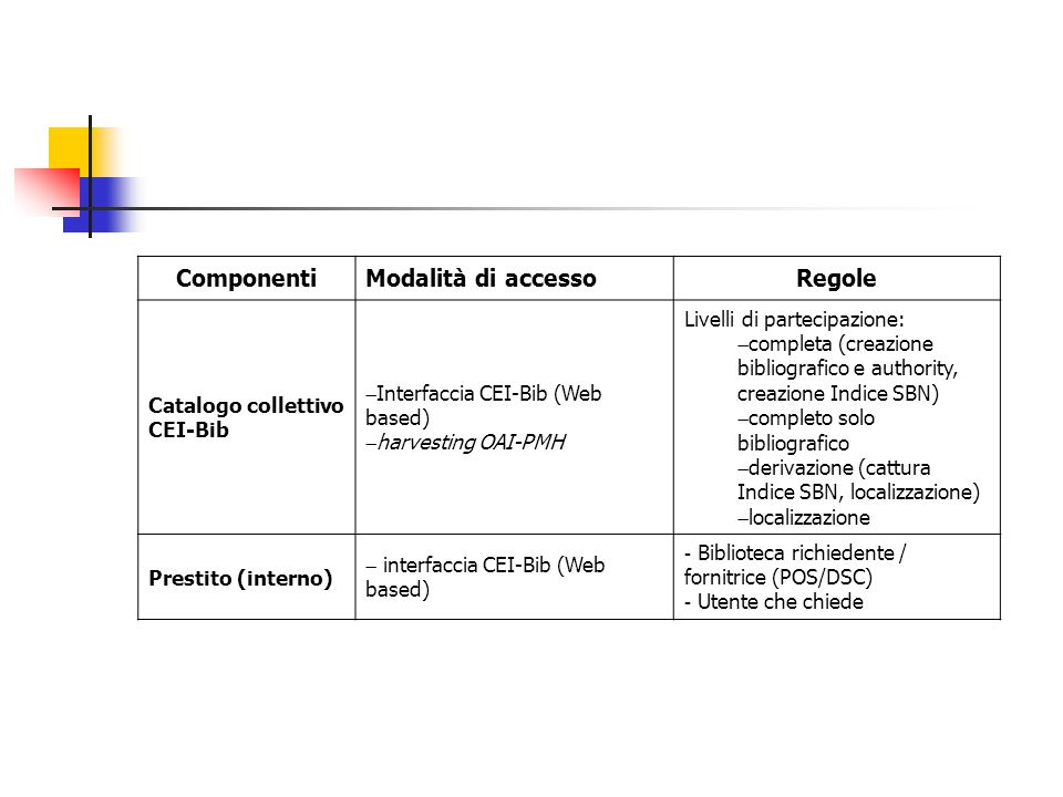Componenti Modalità di accesso Regole Livelli di partecipazione: