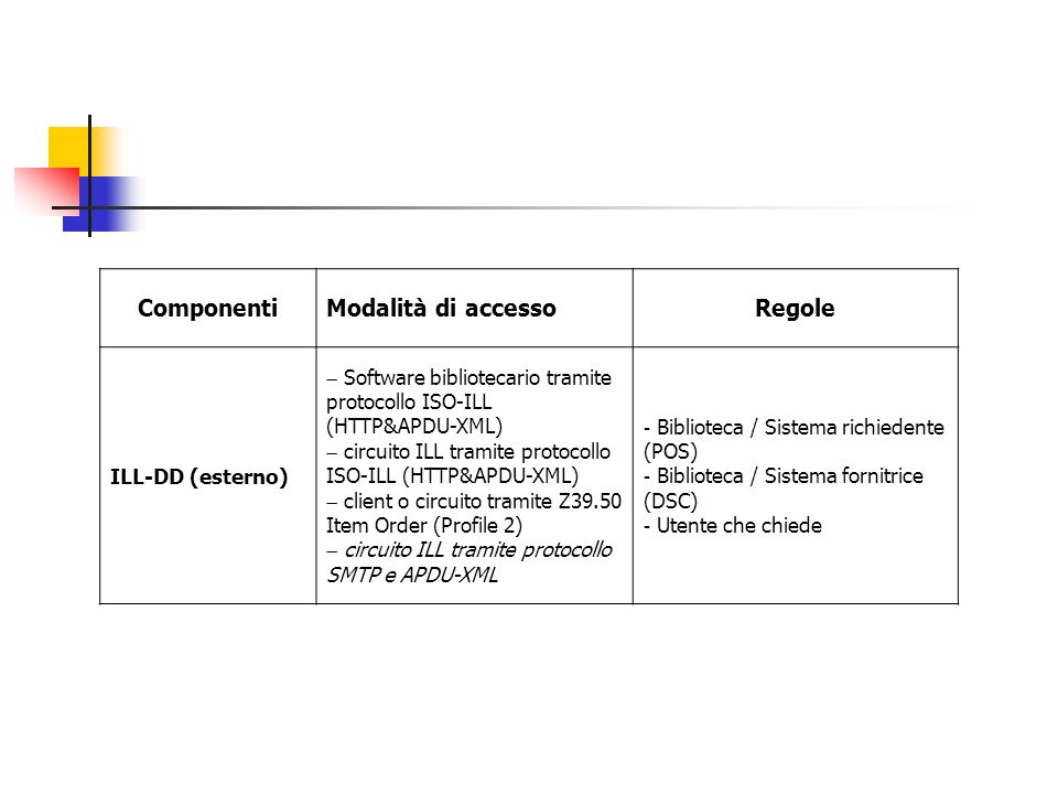 Componenti Modalità di accesso Regole ILL-DD (esterno)