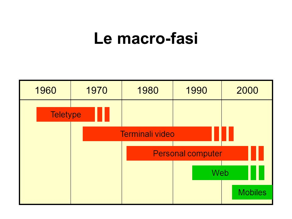 Le macro-fasi 1960 1970 1980 1990 2000 Teletype Terminali video