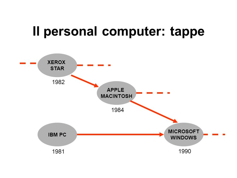 Il personal computer: tappe
