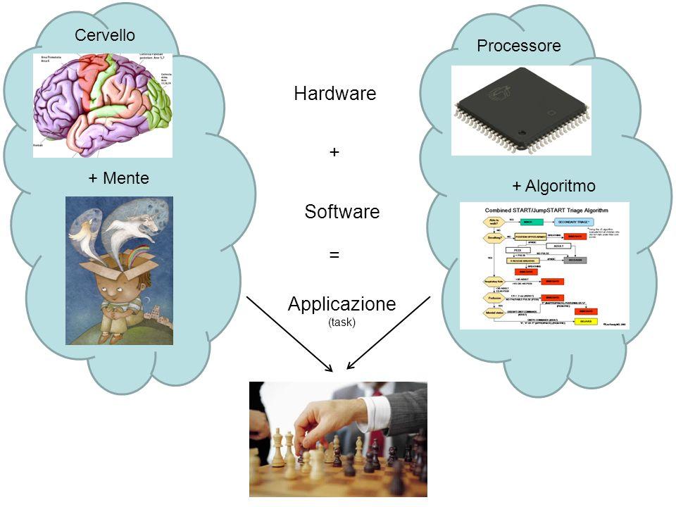 Hardware + Software = Applicazione Cervello Processore + Mente