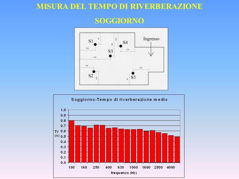 MISURA DEL TEMPO DI RIVERBERAZIONE