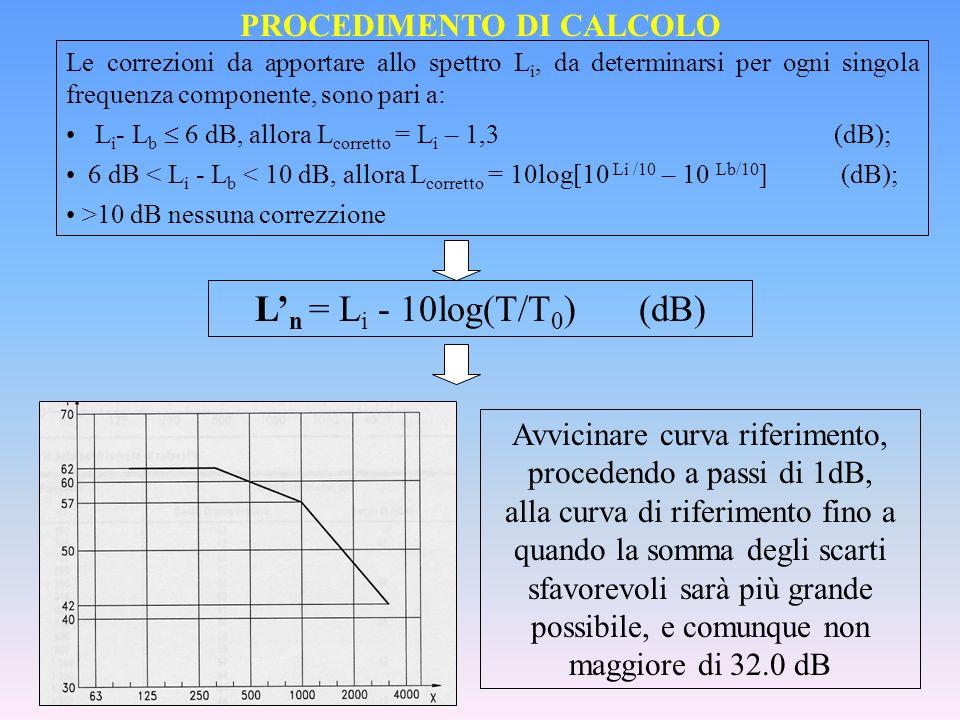 PROCEDIMENTO DI CALCOLO