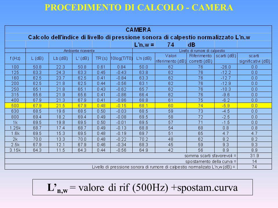 PROCEDIMENTO DI CALCOLO - CAMERA
