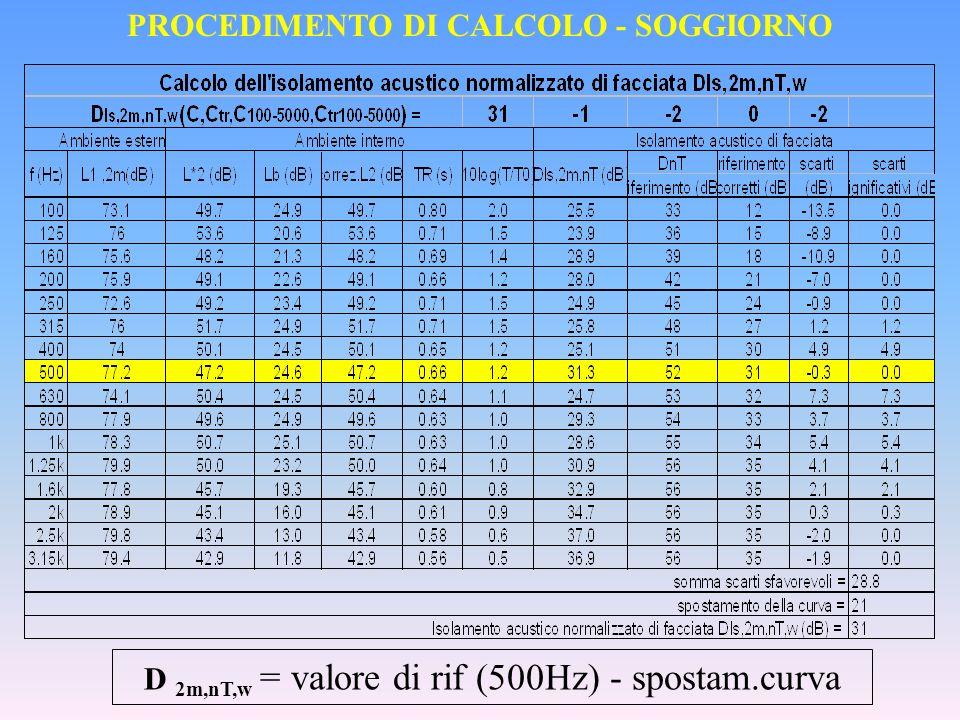PROCEDIMENTO DI CALCOLO - SOGGIORNO