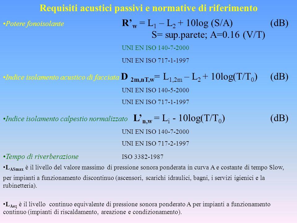 Requisiti acustici passivi e normative di riferimento