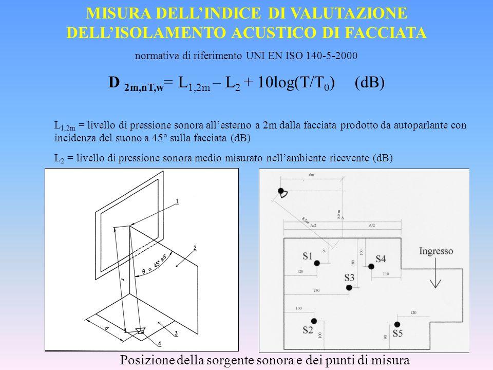 MISURA DELL'INDICE DI VALUTAZIONE DELL'ISOLAMENTO ACUSTICO DI FACCIATA