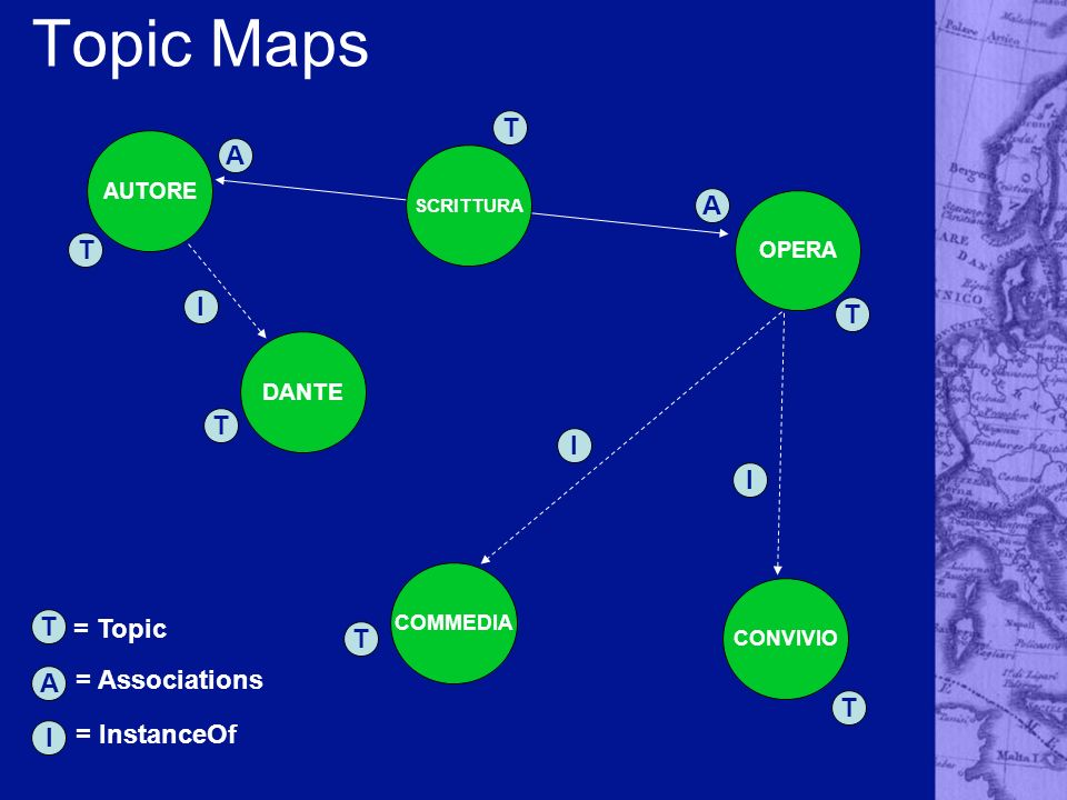 Topic Maps T A I I I T A = Topic = Associations I = InstanceOf DANTE
