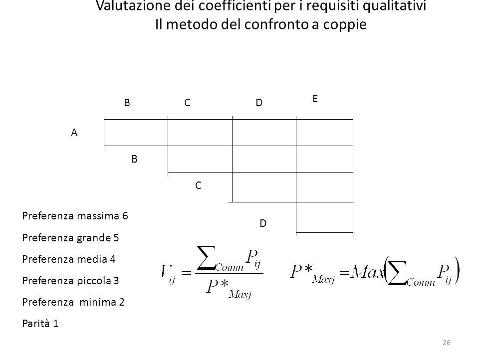 Valutazione dei coefficienti per i requisiti qualitativi Il metodo del confronto a coppie