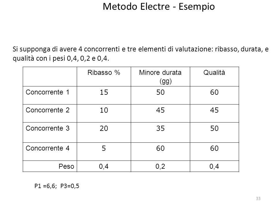 Metodo Electre - Esempio