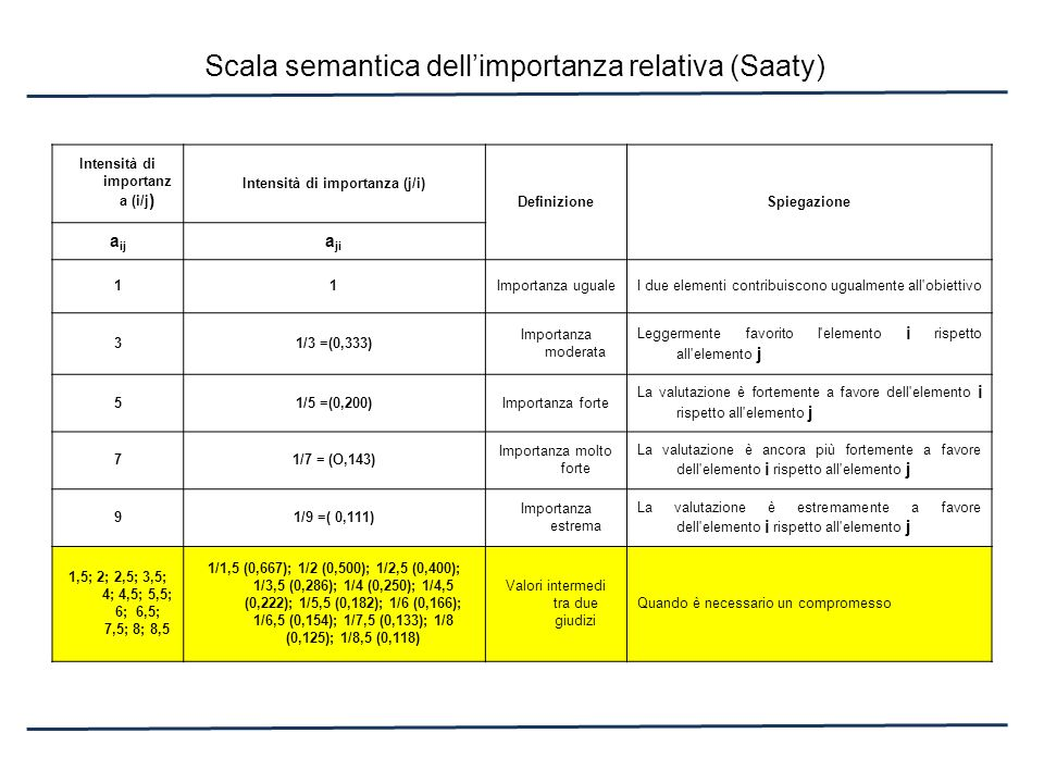 Scala semantica dell'importanza relativa (Saaty)