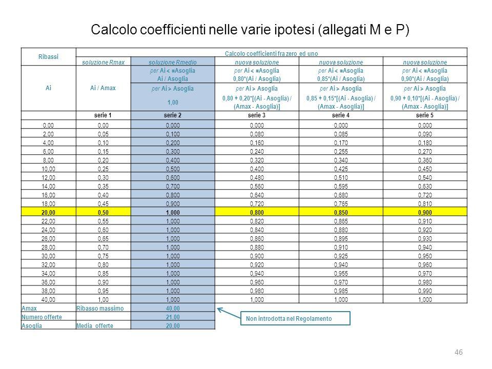 Calcolo coefficienti nelle varie ipotesi (allegati M e P)